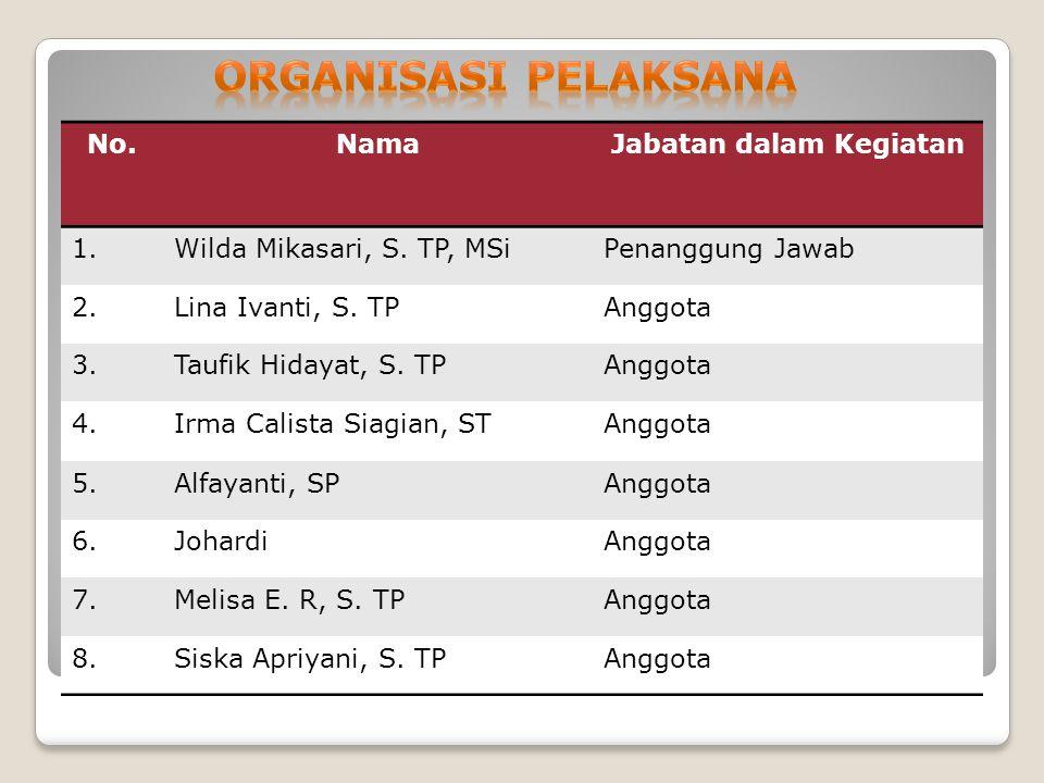 No.NamaJabatan dalam Kegiatan 1.Wilda Mikasari, S.