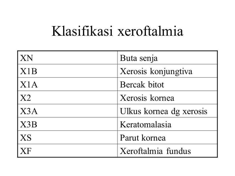 Klasifikasi xeroftalmia XNButa senja X1BXerosis konjungtiva X1ABercak bitot X2Xerosis kornea X3AUlkus kornea dg xerosis X3BKeratomalasia XSParut korne