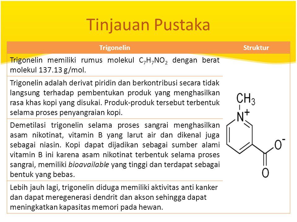 Tinjauan Pustaka TrigonelinStruktur Trigonelin memiliki rumus molekul C 7 H 7 NO 2 dengan berat molekul 137.13 g/mol. Trigonelin adalah derivat piridi
