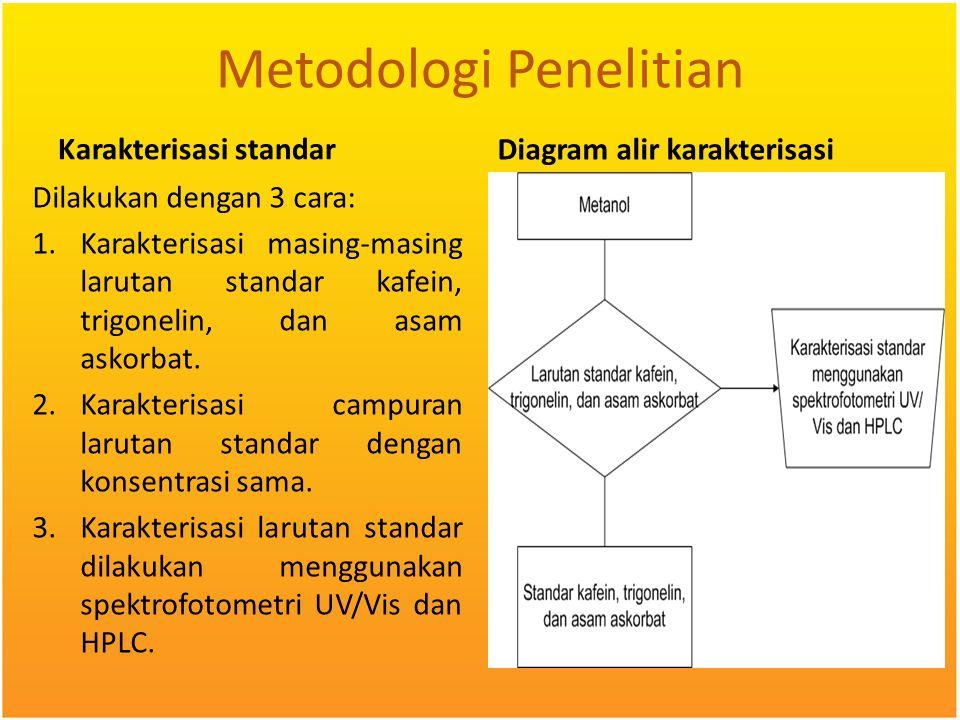 Metodologi Penelitian Karakterisasi standar Dilakukan dengan 3 cara: 1.Karakterisasi masing-masing larutan standar kafein, trigonelin, dan asam askorb
