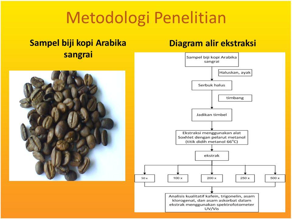 Metodologi Penelitian Sampel biji kopi Arabika sangrai Diagram alir ekstraksi