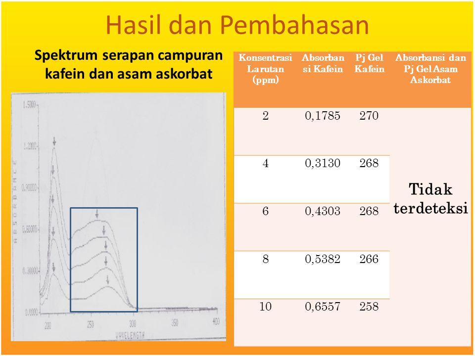 Hasil dan Pembahasan Spektrum serapan campuran kafein dan asam askorbat Konsentrasi Larutan (ppm) Absorban si Kafein Pj Gel Kafein Absorbansi dan Pj G