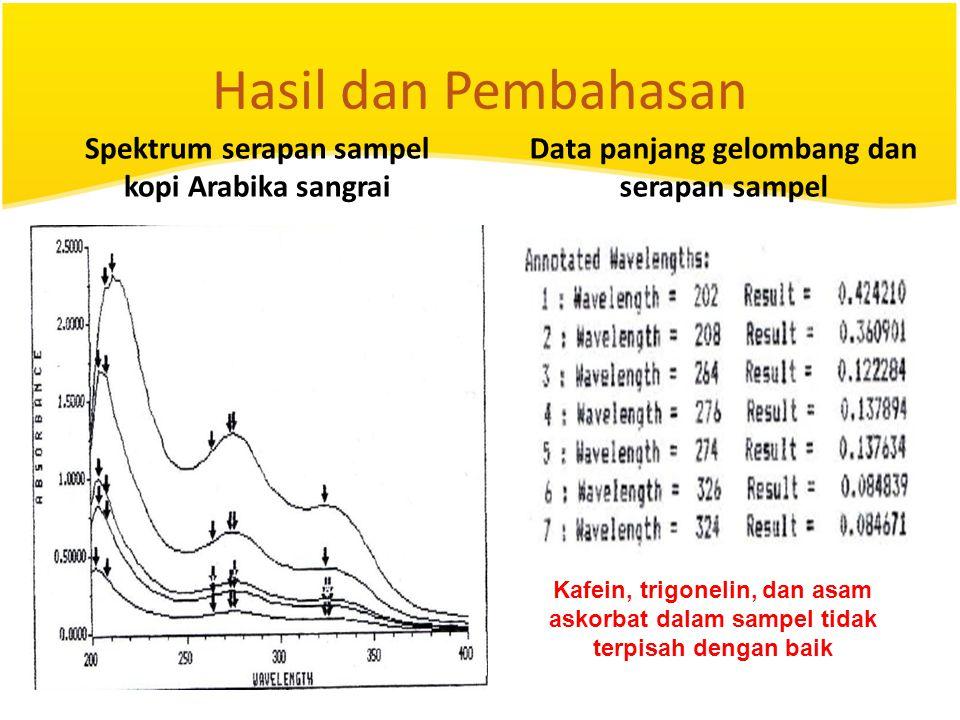 Hasil dan Pembahasan Spektrum serapan sampel kopi Arabika sangrai Data panjang gelombang dan serapan sampel Kafein, trigonelin, dan asam askorbat dala