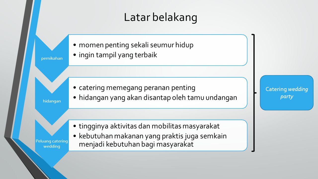 PEMASARAN 1. Product dan price