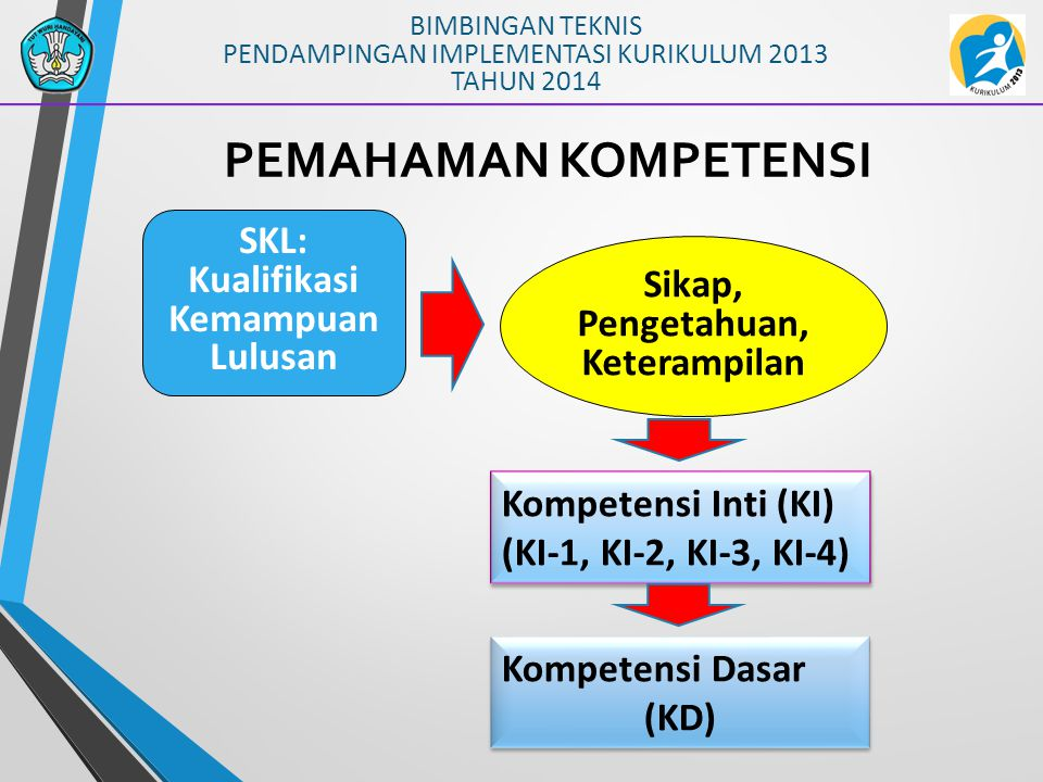 BIMBINGAN TEKNIS PENDAMPINGAN IMPLEMENTASI KURIKULUM 2013 TAHUN 2014 PEMAHAMAN KOMPETENSI Sikap, Pengetahuan, Keterampilan SKL: Kualifikasi Kemampuan