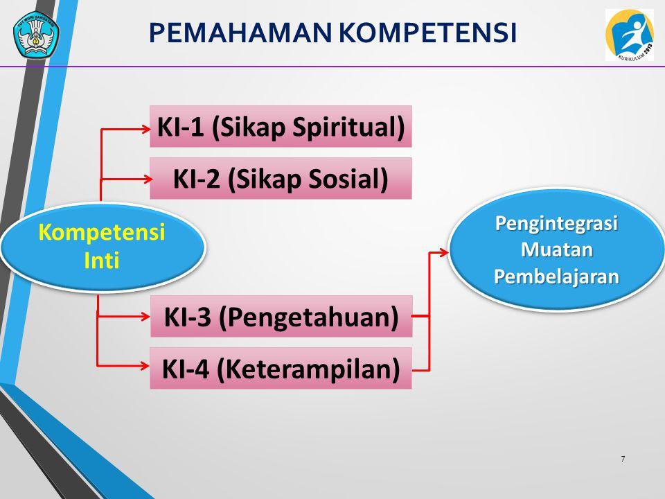 PEMAHAMAN KOMPETENSI Kombinasi Reaksi Afektif, Perilaku, dan Kognitif KI-1 dan KI-2 menerima menjalankan menghargai menghayati mengamalkan