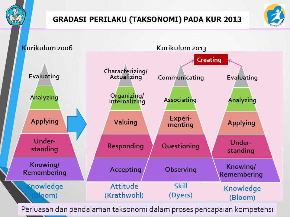 30. Penjabaran KI dan KD ke dalam Indikator Penpencapaian Kompetensi (IPK) dan Materi pembelajaran