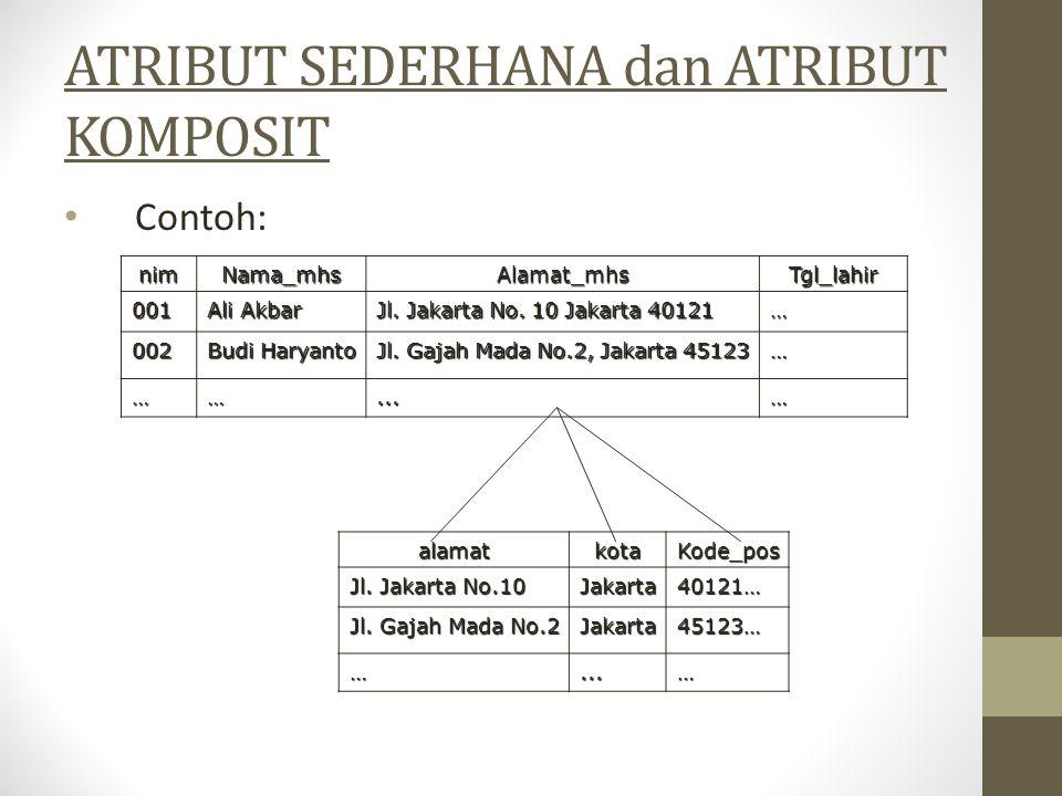 ATRIBUT SEDERHANA dan ATRIBUT KOMPOSIT Contoh: alamatkotaKode_pos Jl. Jakarta No.10 Jakarta40121… Jl. Gajah Mada No.2 Jakarta45123… …...… nimNama_mhsA