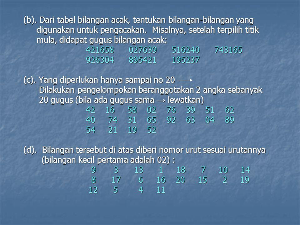 (b). Dari tabel bilangan acak, tentukan bilangan-bilangan yang (b). Dari tabel bilangan acak, tentukan bilangan-bilangan yang digunakan untuk pengacak