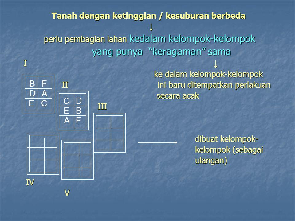 Tanah dengan ketinggian / kesuburan berbeda Tanah dengan ketinggian / kesuburan berbeda ↓ perlu pembagian lahan kedalam kelompok-kelompok perlu pembag