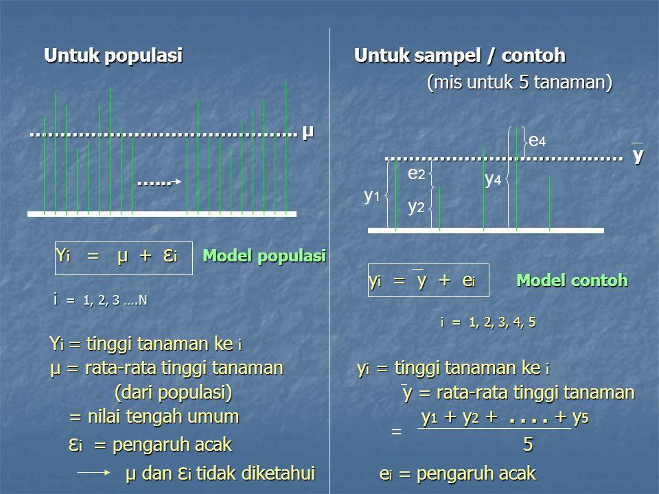 Dari model contoh dan model populasi diperoleh: Dari model contoh dan model populasi diperoleh: Model contoh Model populasi Model contoh Model populasi y i = y + e i Y i = μ + ε i y i = y + e i Y i = μ + ε i dapat dihitung tidak dapat diketahui dapat dihitung tidak dapat diketahui Berdasarkan perhitungan e dapat diperoleh gambaran Berdasarkan perhitungan e dapat diperoleh gambaran variasi ε yang sesungguhnya variasi ε yang sesungguhnya Contoh / sampel adalah bayangan populasi Contoh / sampel adalah bayangan populasi
