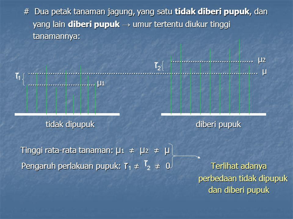 # Seandainya diperoleh: # Seandainya diperoleh: μ 1 = μ 2 = μ μ 1 = μ 2 = μ ז = ז = 0 tidak terlihat efek pemberian pupuk ז = ז = 0 tidak terlihat efek pemberian pupuk (pupuk diduga palsu) (pupuk diduga palsu) …………………………………………………………………………...