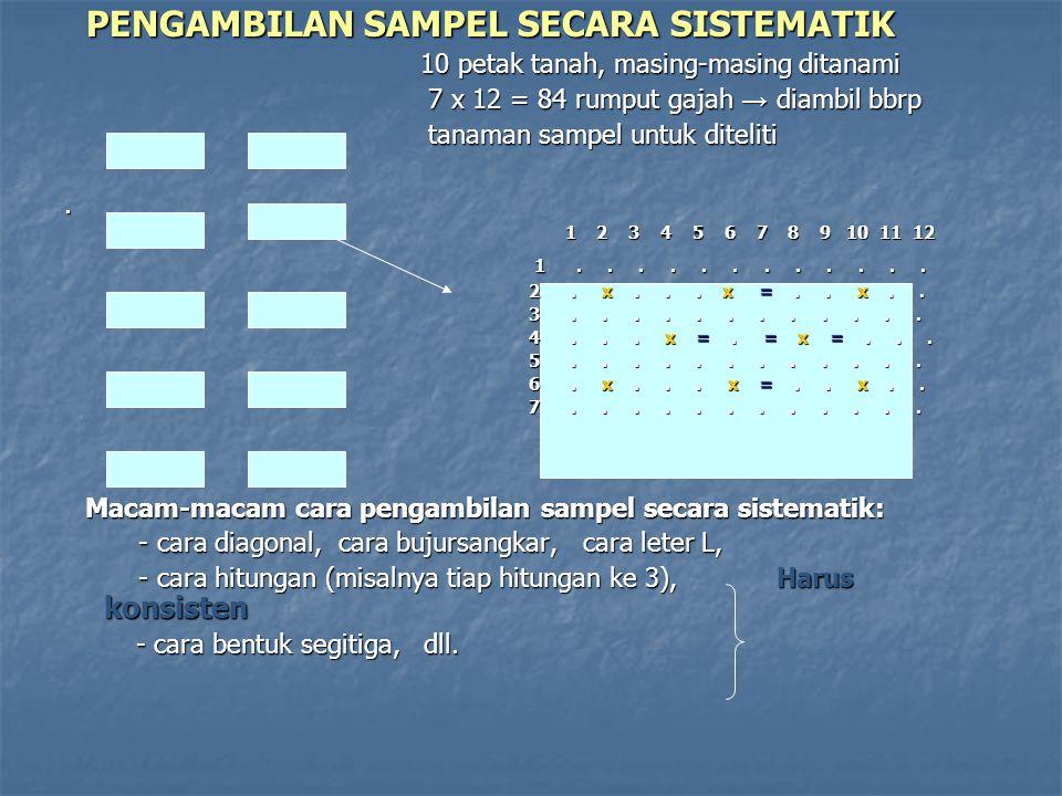 PENGAMBILAN SAMPEL SECARA SISTEMATIK PENGAMBILAN SAMPEL SECARA SISTEMATIK 10 petak tanah, masing-masing ditanami 10 petak tanah, masing-masing ditanam