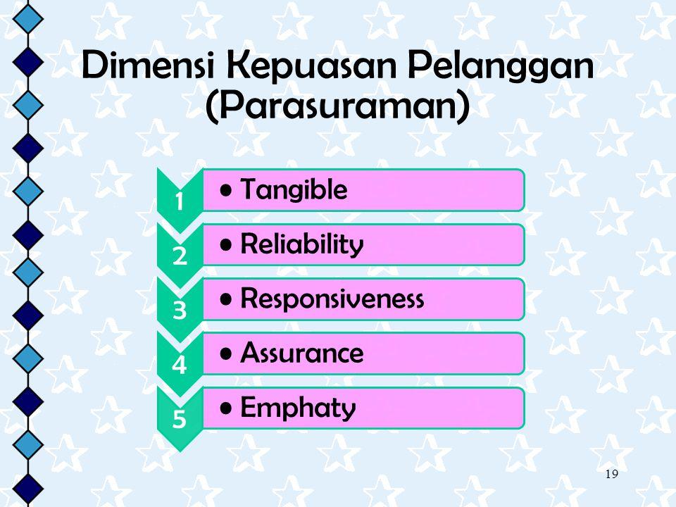 19 Dimensi Kepuasan Pelanggan (Parasuraman) 1 Tangible 2 Reliability 3 Responsiveness 4 Assurance 5 Emphaty