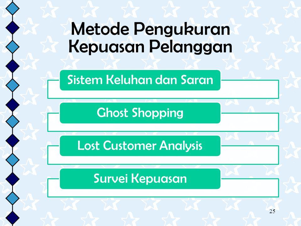 25 Metode Pengukuran Kepuasan Pelanggan Sistem Keluhan dan SaranGhost ShoppingLost Customer AnalysisSurvei Kepuasan