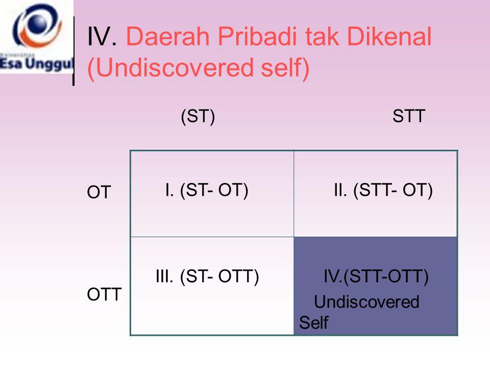 IV. Daerah Pribadi tak Dikenal (Undiscovered self) (ST) STT OT OTT I. (ST- OT) II. (STT- OT) III. (ST- OTT) IV.(STT-OTT) Undiscovered Self