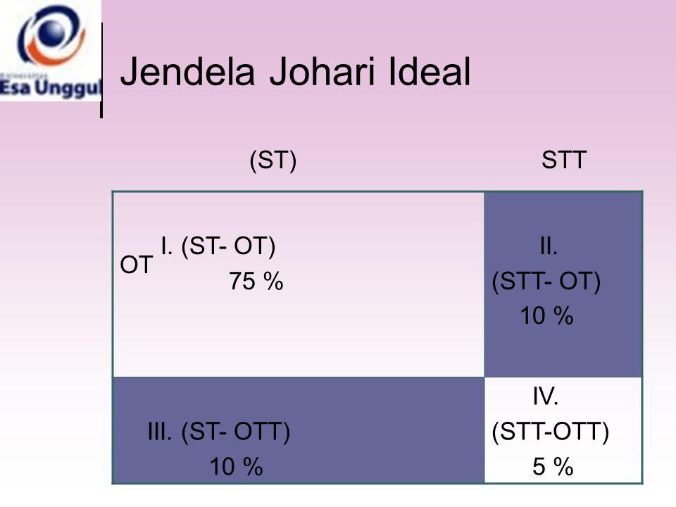 Jendela Johari Ideal (ST) STT OT OTT I. (ST- OT) 75 % II. (STT- OT) 10 % III. (ST- OTT) 10 % IV. (STT-OTT) 5 %