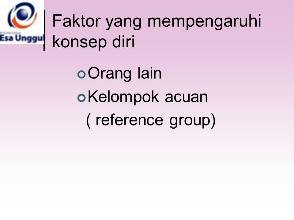 Faktor yang mempengaruhi konsep diri Orang lain Kelompok acuan ( reference group)