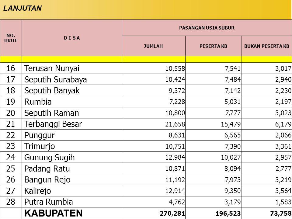 NO. URUT D E S A PASANGAN USIA SUBUR JUMLAHPESERTA KBBUKAN PESERTA KB 16 Terusan Nunyai 10,5587,5413,017 17 Seputih Surabaya 10,4247,4842,940 18 Seput