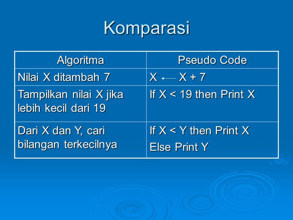 Komparasi Algoritma Pseudo Code Nilai X ditambah 7 X X + 7 Tampilkan nilai X jika lebih kecil dari 19 If X < 19 then Print X Dari X dan Y, cari bilang