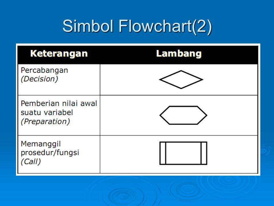 Simbol Flowchart(2)