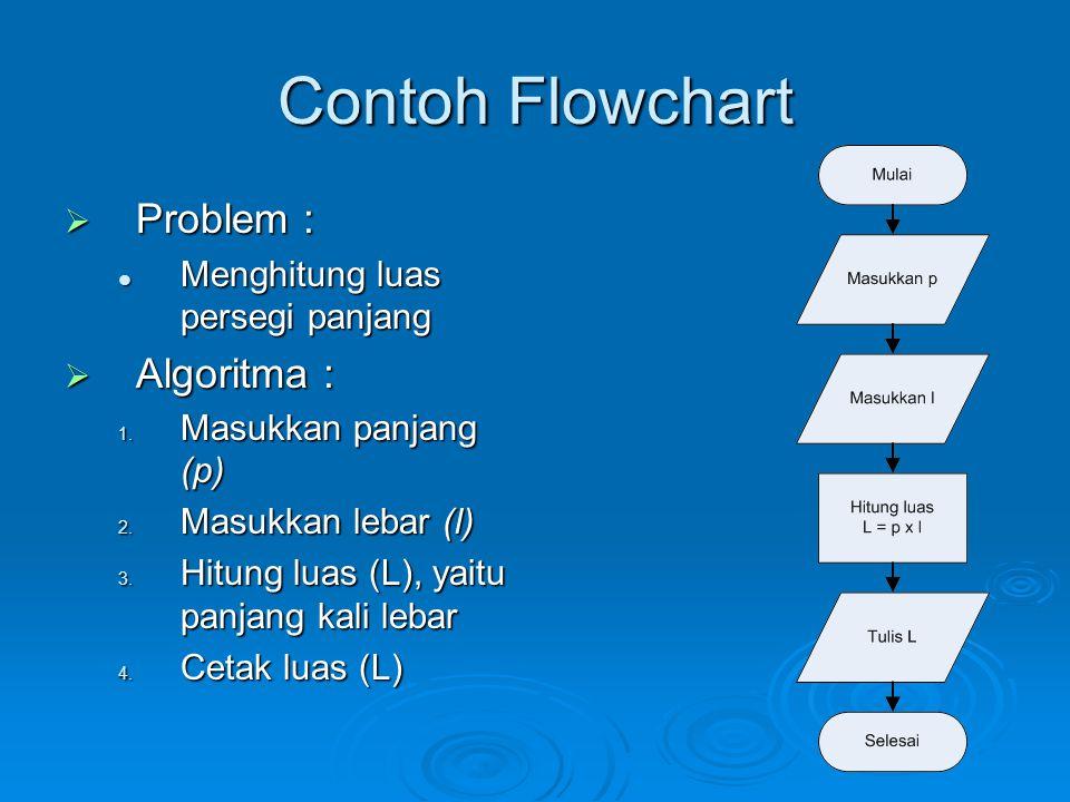 Contoh Flowchart  Problem : Menghitung luas persegi panjang Menghitung luas persegi panjang  Algoritma : 1. Masukkan panjang (p) 2. Masukkan lebar (
