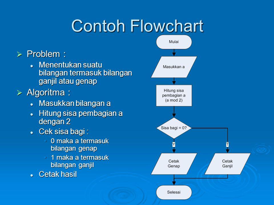 Contoh Flowchart  Problem : Menentukan suatu bilangan termasuk bilangan ganjil atau genap Menentukan suatu bilangan termasuk bilangan ganjil atau gen