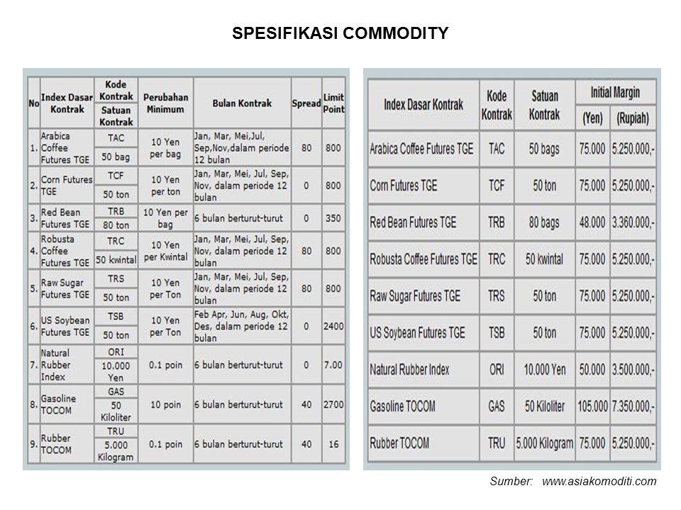 SPESIFIKASI COMMODITY Sumber: www.asiakomoditi.com