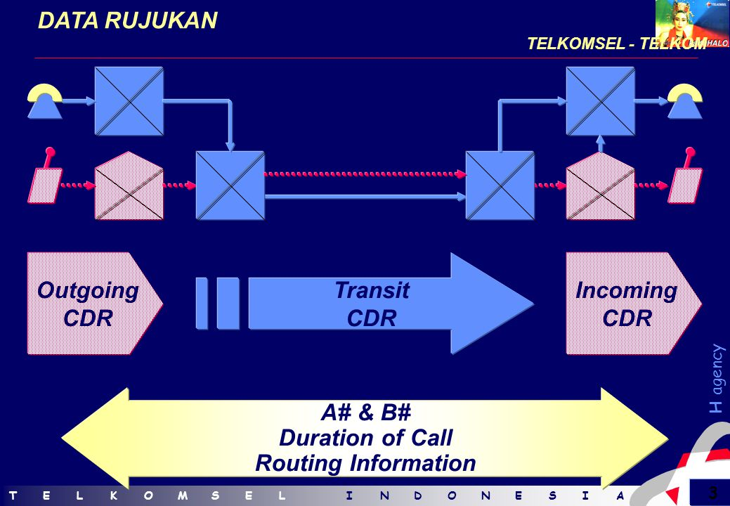TELKOMSELINDONESIATELKOMSELINDONESIA 3 H agency DATA RUJUKAN TELKOMSEL - TELKOM Incoming CDR Transit CDR Outgoing CDR A# & B# Duration of Call Routing Information