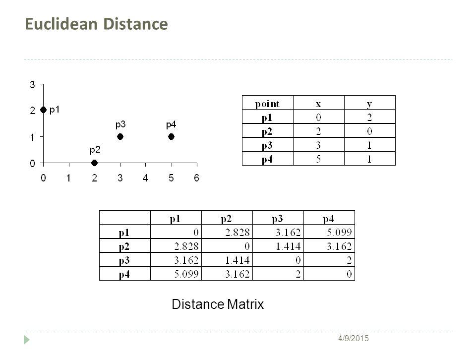Euclidean Distance Distance Matrix 4/9/2015