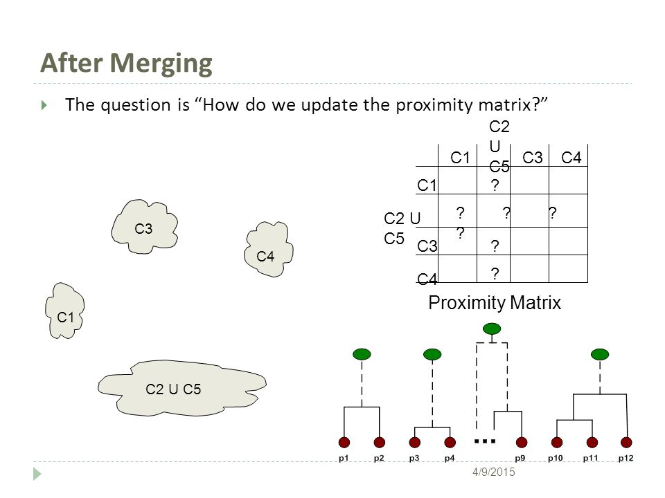 """After Merging  The question is """"How do we update the proximity matrix?"""" C1 C4 C2 U C5 C3 ? ? ? ? ? C2 U C5 C1 C3 C4 C2 U C5 C3C4 Proximity Matrix 4/9"""