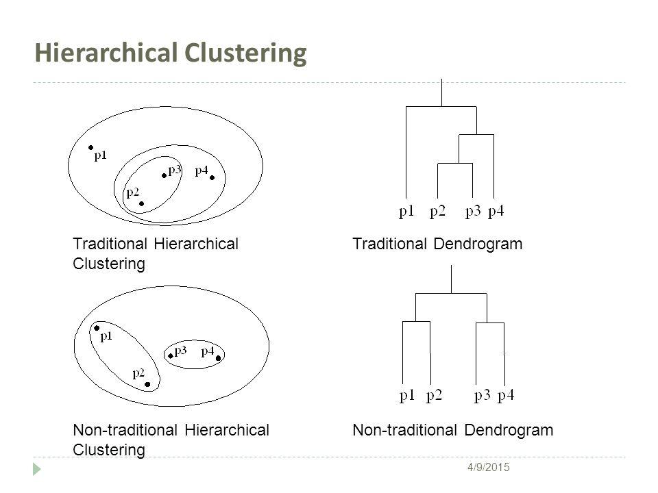 Tipe clustering lainnya  Exclusive versus non-exclusive  Dalam non-exclusive clustering, titik-titik dapat menjadi anggota banyak clusters.