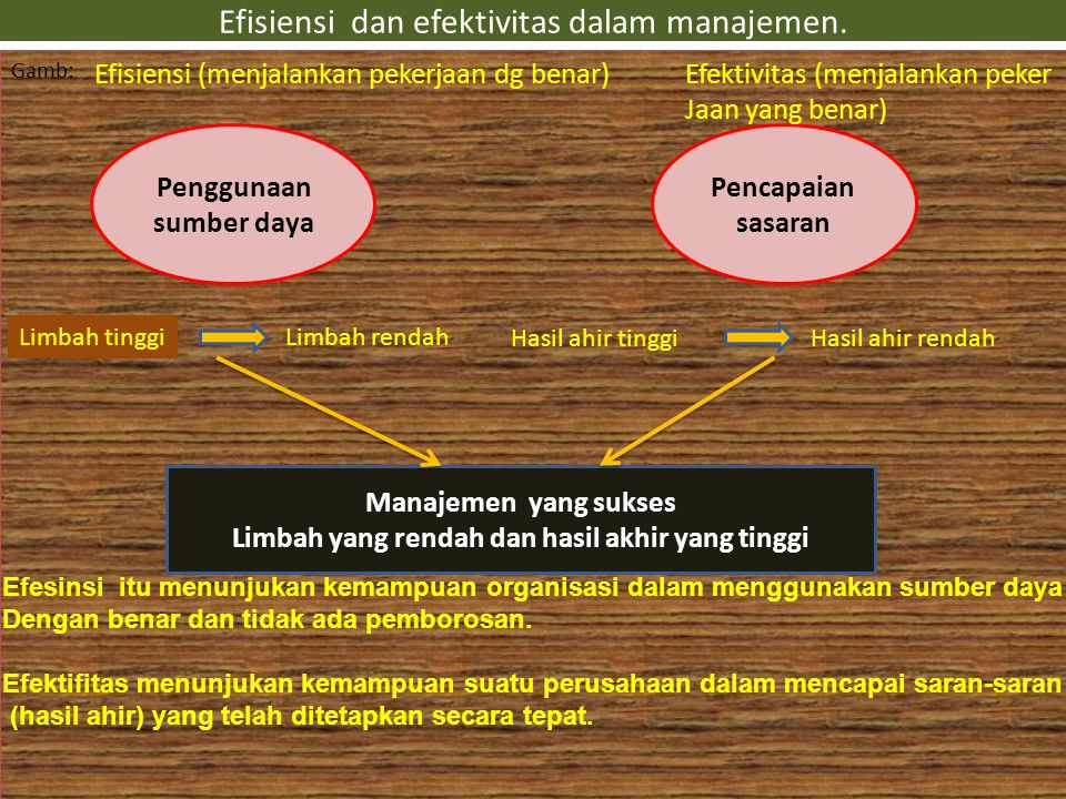 C.EFISIENSI DAN EFEKTIVITAS MANAJEMEN. Efesiensi merupakan bagian yang terpenting dalam manajemen.