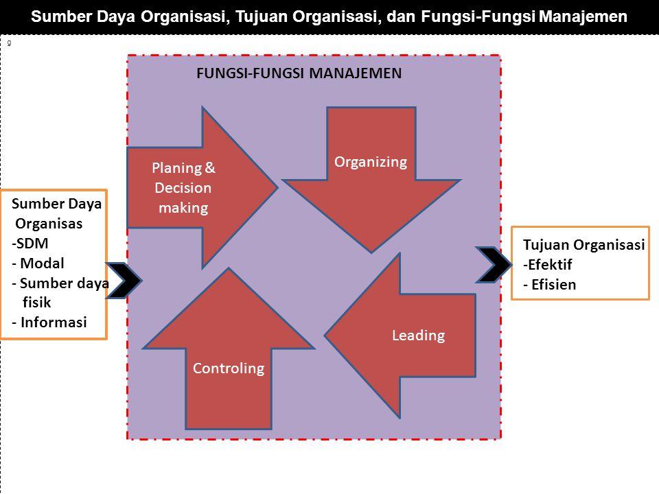 Sumber Daya Organisasi, Tujuan Organisasi, dan Fungsi-Fungsi Manajemen g Planing & Decision making Controling Organizing Leading FUNGSI-FUNGSI MANAJEMEN Sumber Daya Organisas -SDM - Modal - Sumber daya fisik - Informasi Tujuan Organisasi -Efektif - Efisien