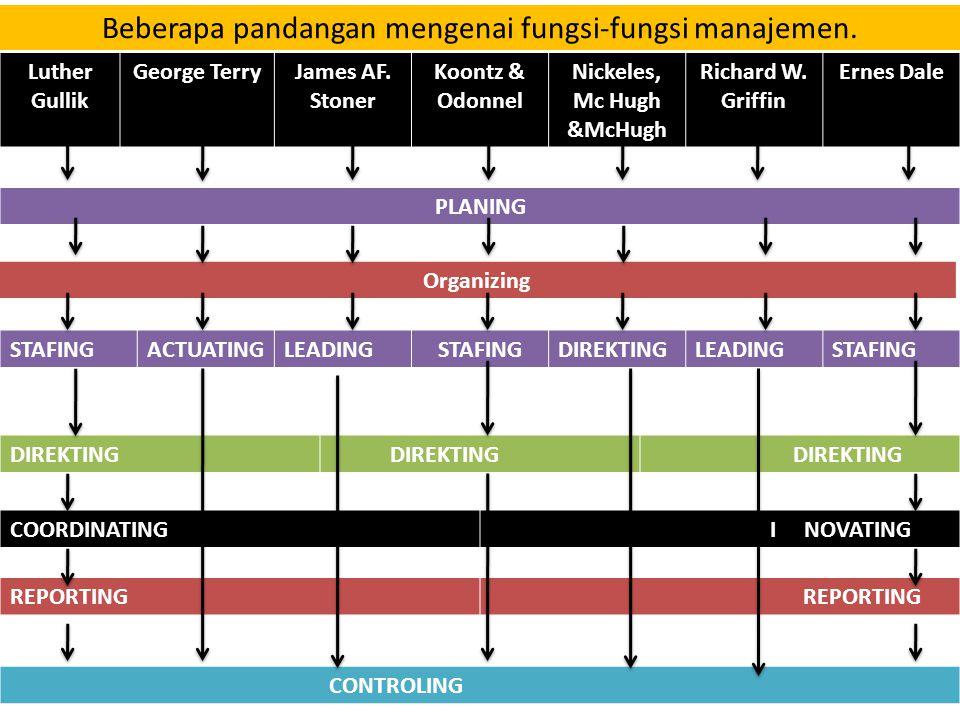 Beberapa pandangan mengenai fungsi-fungsi manajemen.