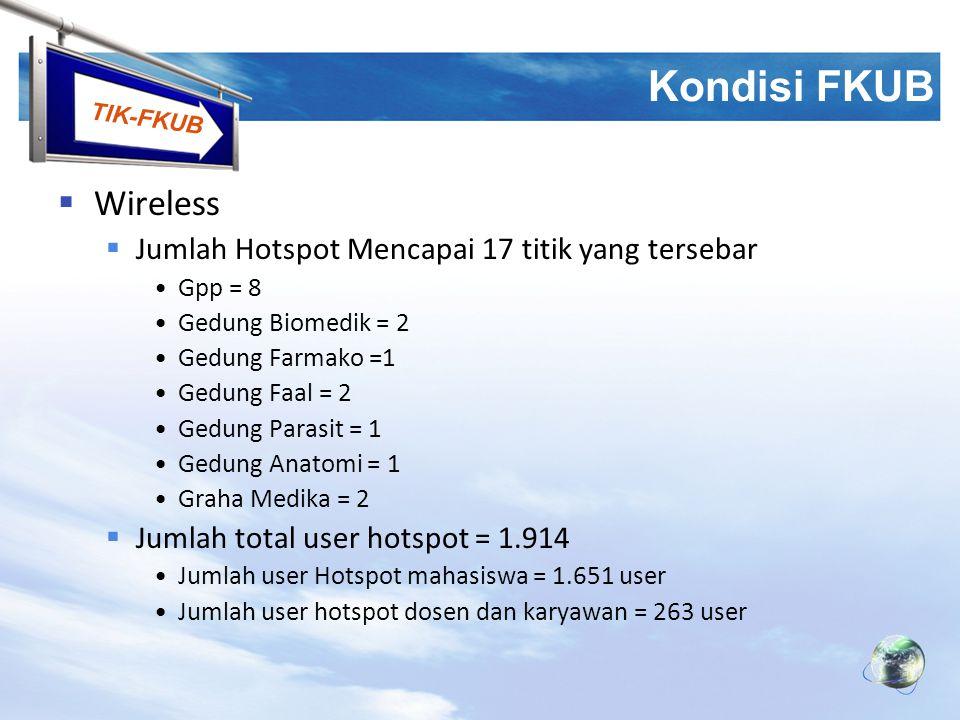 TIK-FKUB Kondisi FKUB  Wireless  Jumlah Hotspot Mencapai 17 titik yang tersebar Gpp = 8 Gedung Biomedik = 2 Gedung Farmako =1 Gedung Faal = 2 Gedung
