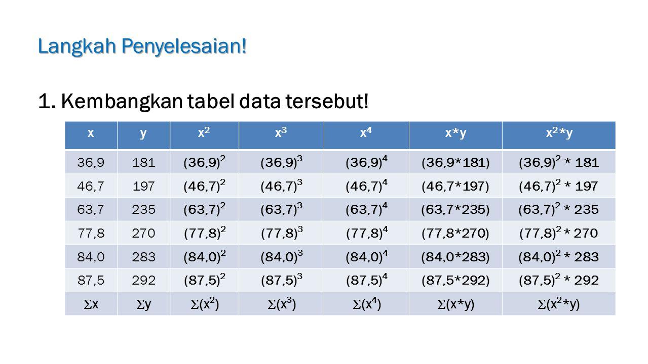 Langkah Penyelesaian.1. Kembangkan tabel data tersebut.