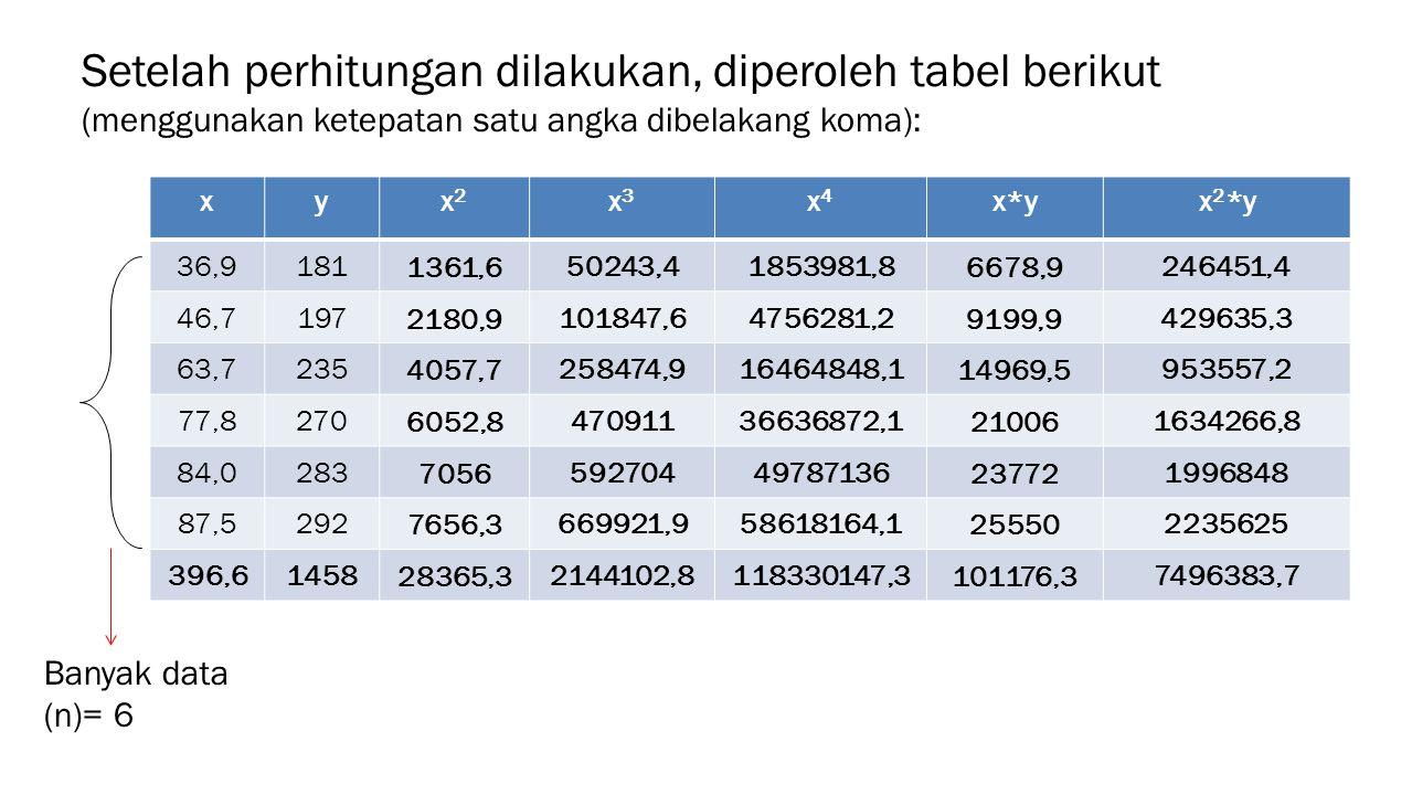 Setelah perhitungan dilakukan, diperoleh tabel berikut (menggunakan ketepatan satu angka dibelakang koma): xyx2x2 x3x3 x4x4 x*yx 2 *y 36,91811361,650243,41853981,86678,9246451,4 46,71972180,9101847,64756281,29199,9429635,3 63,72354057,7258474,916464848,114969,5953557,2 77,82706052,847091136636872,1210061634266,8 84,0283705659270449787136237721996848 87,52927656,3669921,958618164,1255502235625 396,6145828365,32144102,8118330147,3101176,37496383,7 Banyak data (n)= 6