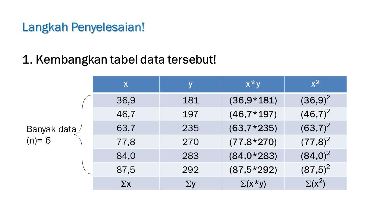 Langkah Penyelesaian! 1. Kembangkan tabel data tersebut! xyx*yx2x2 36,9181(36,9*181)(36,9) 2 46,7197(46,7*197)(46,7) 2 63,7235(63,7*235)(63,7) 2 77,82