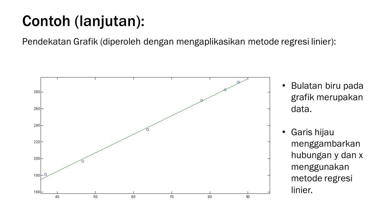 Contoh (lanjutan): Bulatan biru pada grafik merupakan data. Garis hijau menggambarkan hubungan y dan x menggunakan metode regresi linier. Pendekatan G