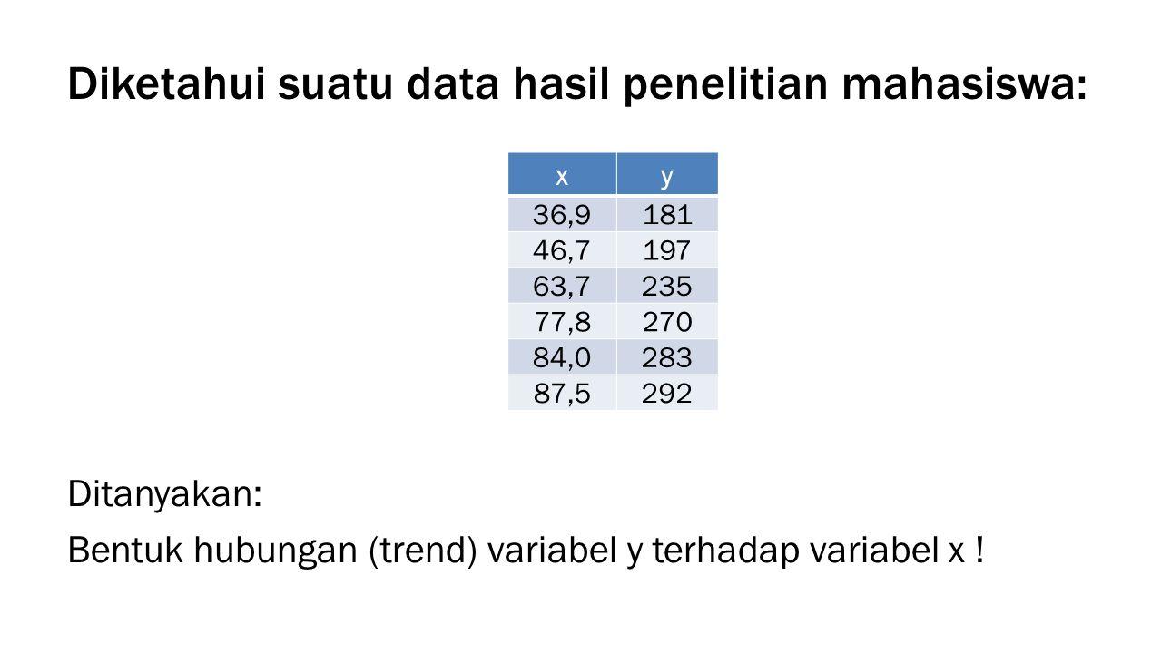 Diketahui suatu data hasil penelitian mahasiswa: xy 36,9181 46,7197 63,7235 77,8270 84,0283 87,5292 Ditanyakan: Bentuk hubungan (trend) variabel y terhadap variabel x !