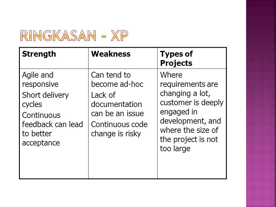 StrengthWeaknessTypes of Projects Agile and responsive Short delivery cycles Continuous feedback can lead to better acceptance Can tend to become ad-hoc Lack of documentation can be an issue Continuous code change is risky Where requirements are changing a lot, customer is deeply engaged in development, and where the size of the project is not too large