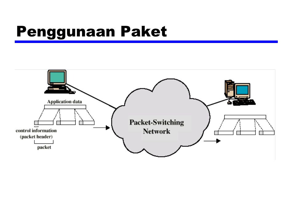 Tabel Fixed Routing