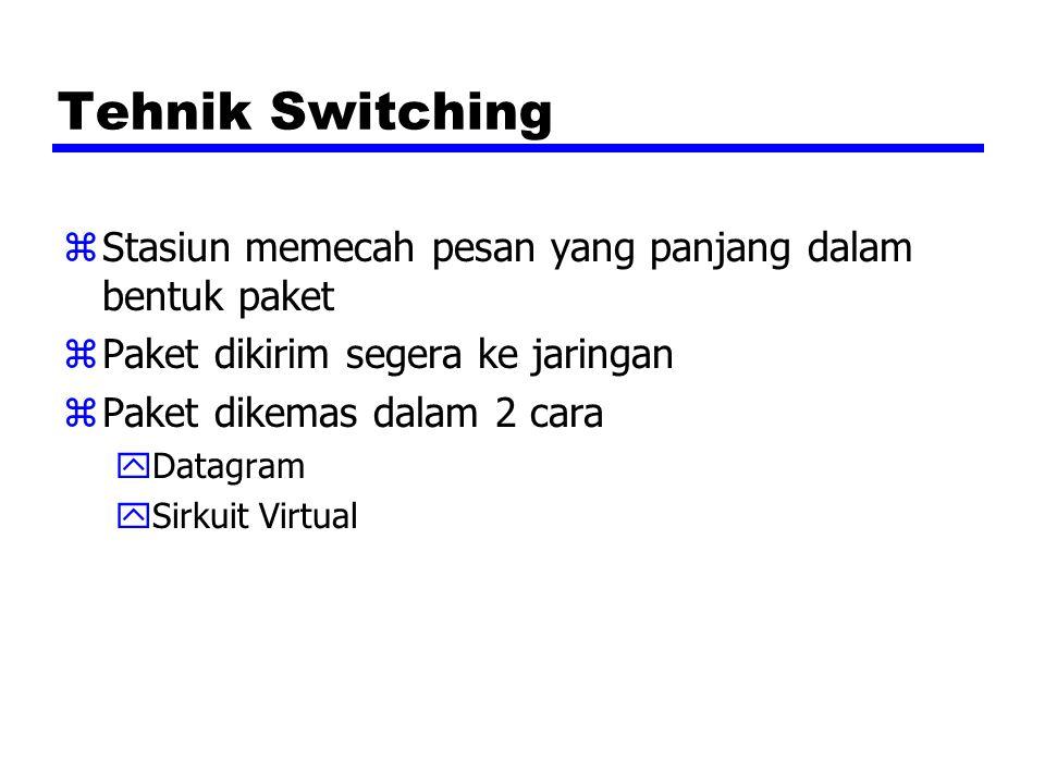 Tehnik Switching zStasiun memecah pesan yang panjang dalam bentuk paket zPaket dikirim segera ke jaringan zPaket dikemas dalam 2 cara yDatagram ySirku