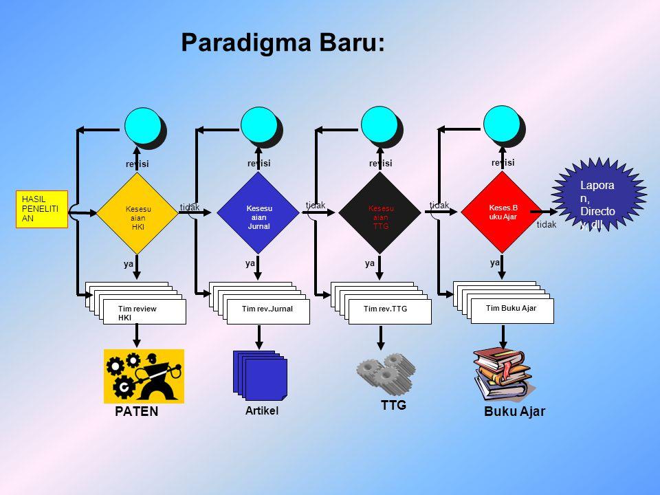 PATEN (PATENT) Hak eklsklusif diberikan negara kpd inventor atas invensinya dibidang teknologi, selama waktu tertentu melaksanakan sendiri invensinya atau memberikan persetujuan kpd pihak lain untuk melaksanakan invensi.