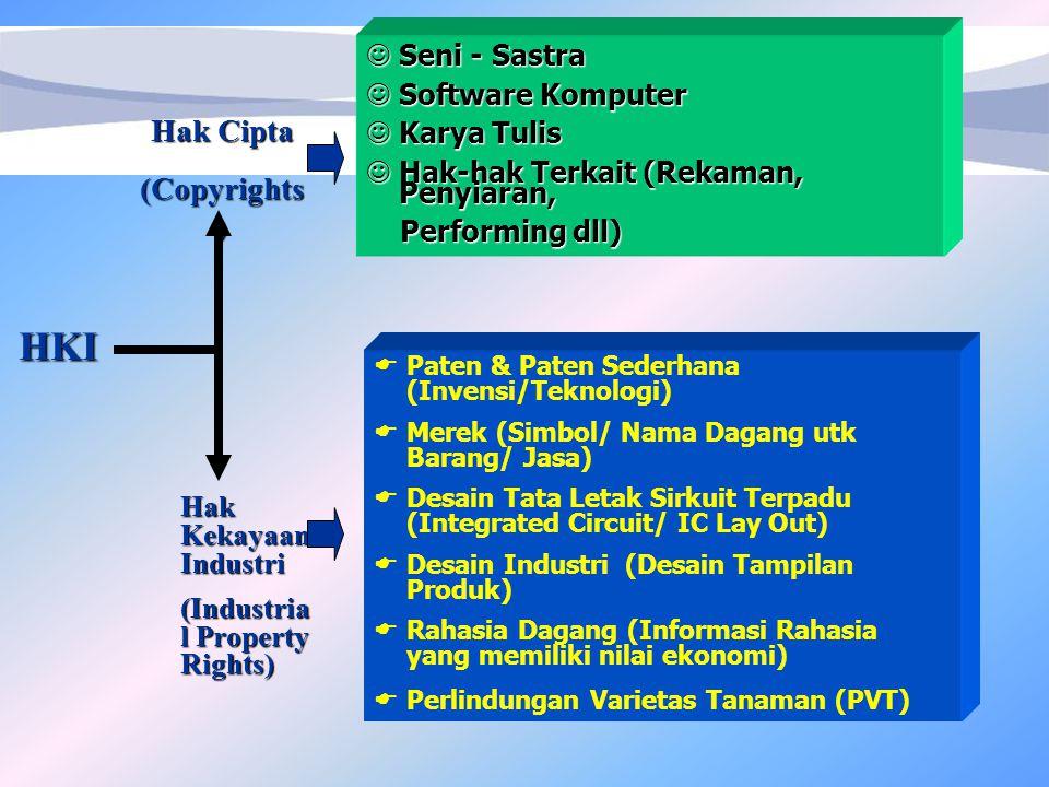 HKI Hak Cipta (Copyrights ) Hak Kekayaan Industri (Industria l Property Rights)  Paten & Paten Sederhana (Invensi/Teknologi)  Merek (Simbol/ Nama Dagang utk Barang/ Jasa)  Desain Tata Letak Sirkuit Terpadu (Integrated Circuit/ IC Lay Out)  Desain Industri (Desain Tampilan Produk)  Rahasia Dagang (Informasi Rahasia yang memiliki nilai ekonomi)  Perlindungan Varietas Tanaman (PVT) Seni - Sastra Seni - Sastra Software Komputer Software Komputer Karya Tulis Karya Tulis Hak-hak Terkait (Rekaman, Penyiaran, Hak-hak Terkait (Rekaman, Penyiaran, Performing dll) Performing dll)