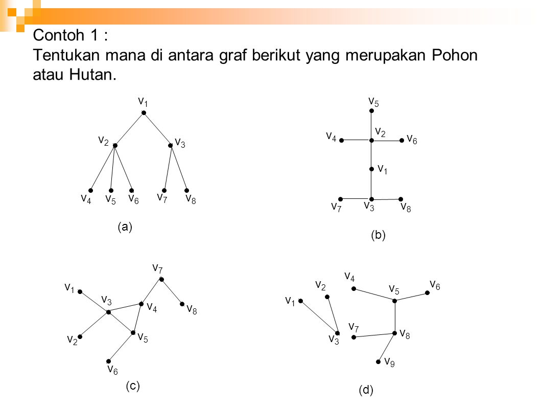 Contoh 1 : Tentukan mana di antara graf berikut yang merupakan Pohon atau Hutan. v2v2 v3v3 v8v8 v6v6 v4v4 v7v7 v5v5 v1v1 v5v5 v2v2 v4v4 v6v6 v1v1 v8v8