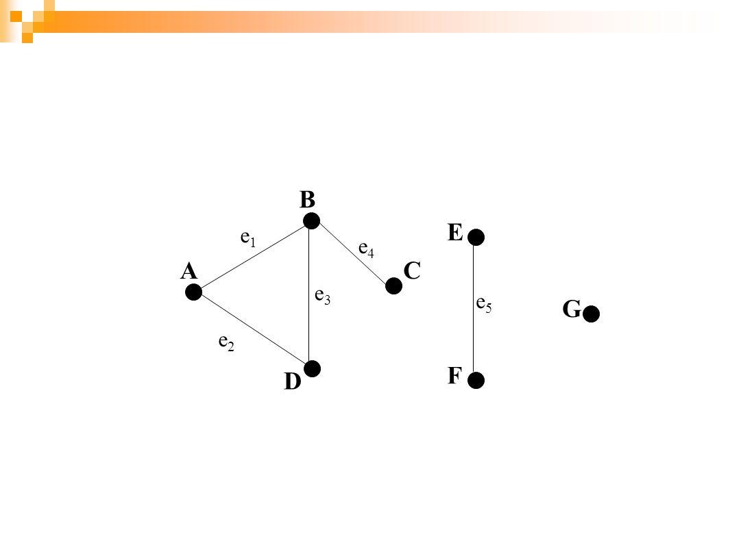 Contoh : Manakah diantara graf pada gambar berikut yang merupakan graf terhubung : (b.) (c.) (a.) v1 e1 v2 e2 v3 e3 v4 e4 v1 v2 e1 e2 e3 v3 e4 v4 v5 e5 v6 v1 v4 v2 v3 e1 e2