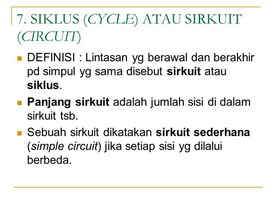 7. SIKLUS (CYCLE) ATAU SIRKUIT (CIRCUIT) DEFINISI : Lintasan yg berawal dan berakhir pd simpul yg sama disebut sirkuit atau siklus. Panjang sirkuit ad