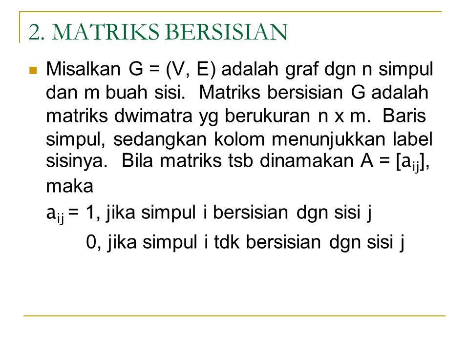 2. MATRIKS BERSISIAN Misalkan G = (V, E) adalah graf dgn n simpul dan m buah sisi. Matriks bersisian G adalah matriks dwimatra yg berukuran n x m. Bar